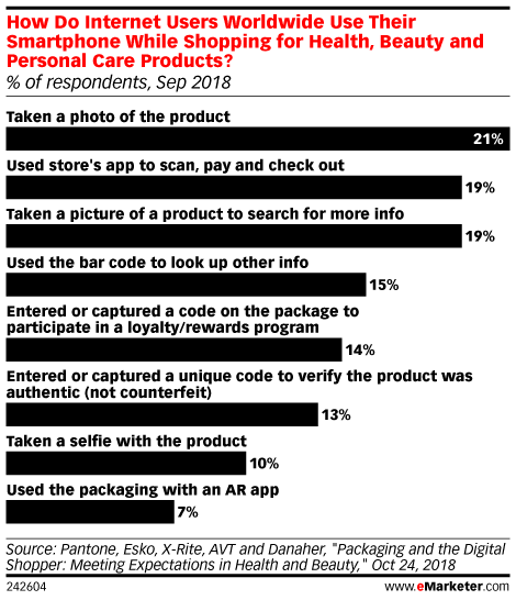 CPG Articles | eMarketer