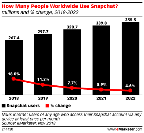 Four Takeaways from Snap's Q4 Earnings: What Advertisers Need to Know