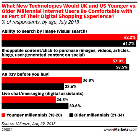 Millennials Don't Mind Using Tech While Shopping