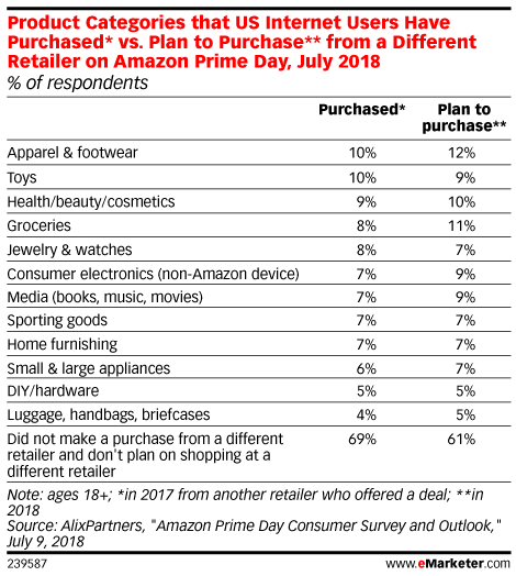 Prime Day Is Becoming a Shopping Event for Retailers