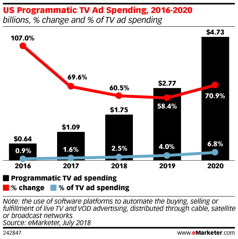 Live TV Isn't Ready for Programmatic Yet
