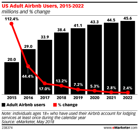 eMarketer Lowers Airbnb Forecast