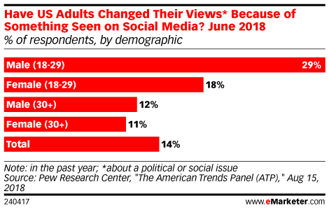 Do Social Posts Change Minds? Survey Says Yes