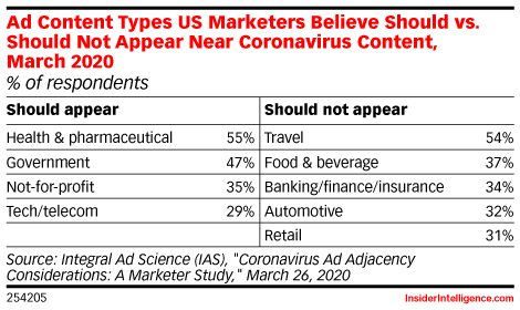 Marketers Worry About Ads Near COVID-19 Content, but Consumers Are Less Fazed