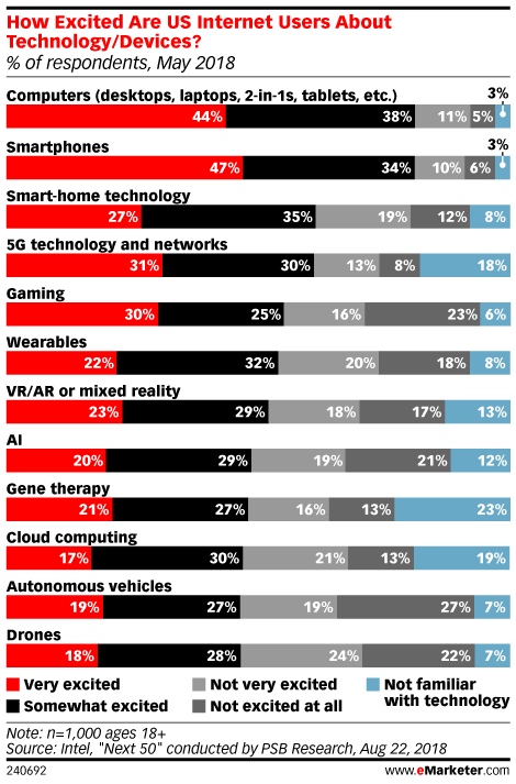 Consumers Get Most Excited About Familiar Technologies