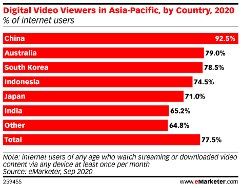 Digital Video Consumption Is Spiking in Asia-Pacific