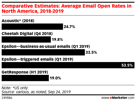 Should You Still Be Using Email Benchmarks?