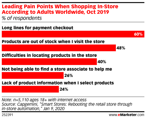 For Many Consumers, the In-Store Shopping Experience Still Has Flaws