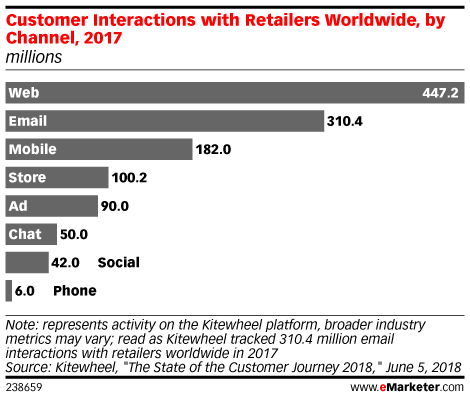 Customers Are Using More Channels than Ever to Interact with Retailers