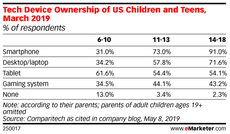 Five Charts: Understanding Gen Z's Devices and Digital Usage