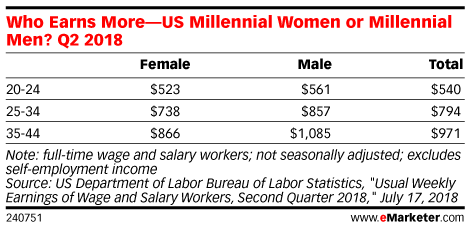 How Millennial Men Are Faring in the Post-Recession Economy