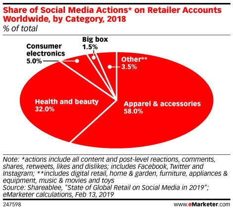 What's Driving Online Sales of Health, Personal Care and Beauty Products?
