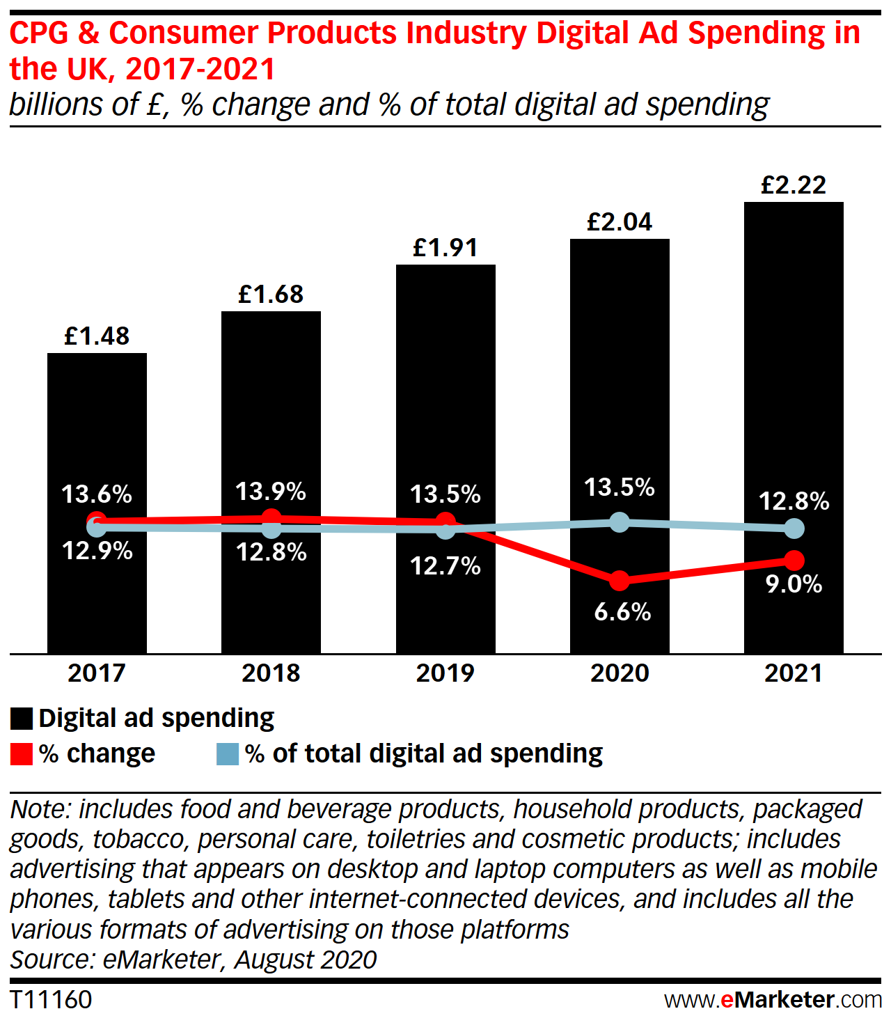 In the UK, the CPG Industry Is the Second-Highest Digital Ad Spender This Year, Behind Only Retail