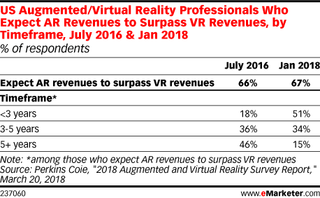 Augmented Reality Poised to Eclipse Virtual Reality
