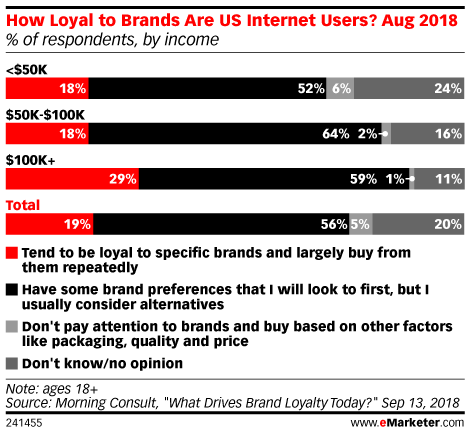 What Makes Consumers Loyal to Brands?
