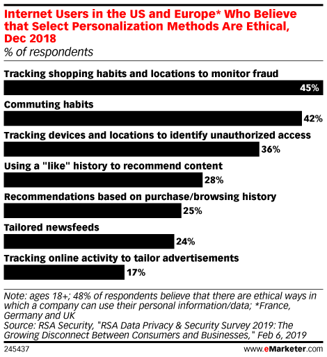 Do People Actually Want Personalized Ads?