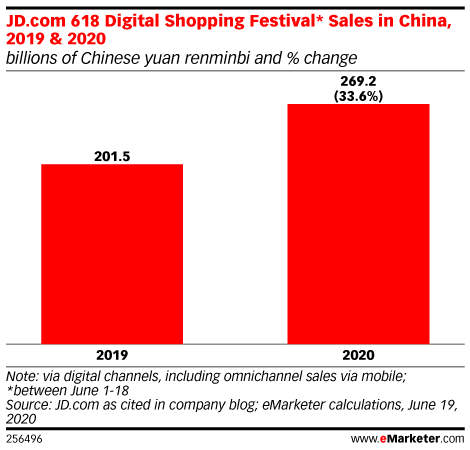 Midyear 618 Shopping Bonanza Raises Hope for China's Retail Sector