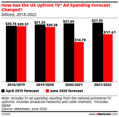 US TV Upfront Ad Spending Will Fall $5.5 Billion for the 2020-2021 Season