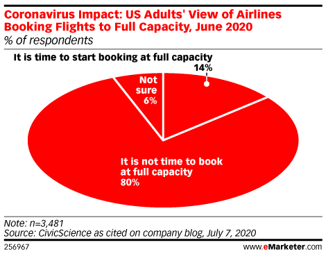 In the US, 80% of Adults Don't Think Airlines Should Book Flights at Full Capacity
