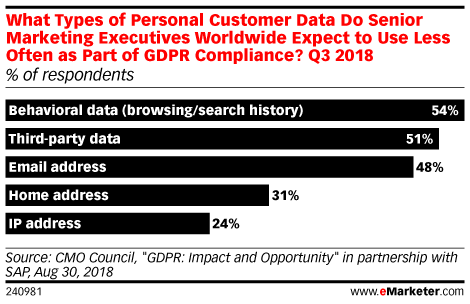 What Types of Data Will GDPR Impact Most?