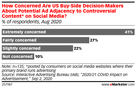 Almost Half of US Ad-Buying Decision-Makers Are Extremely Worried About Ad Placement on Social Media