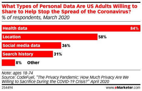 Consumers Are More Willing to Share Private Data During COVID-19, but Are Wary of Long-Term Ramifications