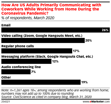 While Working from Home, US Adults Rely on Email and Video Conferencing