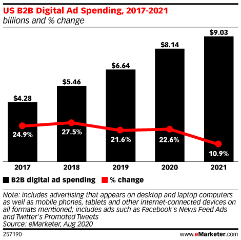 US B2B Digital Advertising Thrives amid the Coronavirus as Traditional B2B Spend Plummets