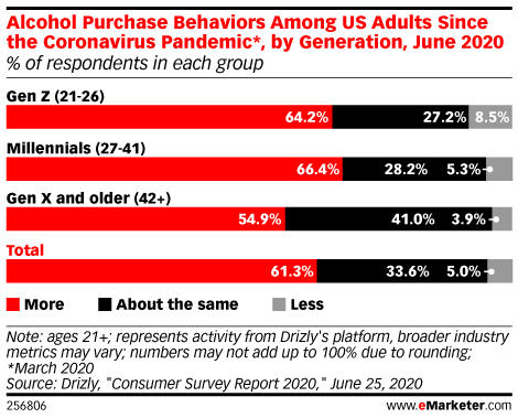 As Consumers Continue to Shelter in Place, Alcohol Purchases Increase