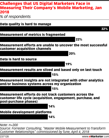 Mobile Marketers Struggle with Data Quality Management