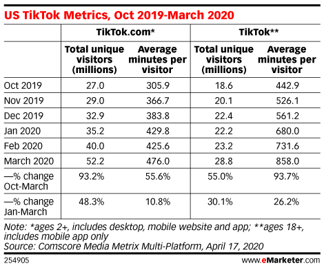 US Consumers Are Flocking to TikTok