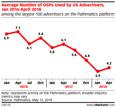 Advertisers Cut Their DSPs 40% Over Two Years