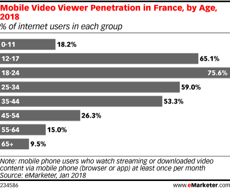New eMarketer Report Examines Consumption of Digital Entertainment in France and Germany