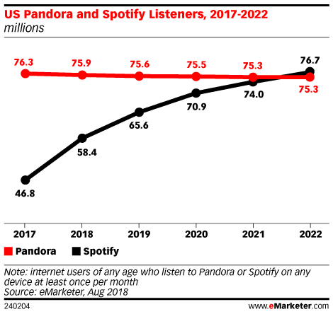 Spotify's User Growth Continues as Pandora Plateaus