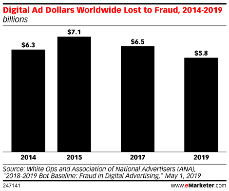 Five Charts: The State of Ad Fraud