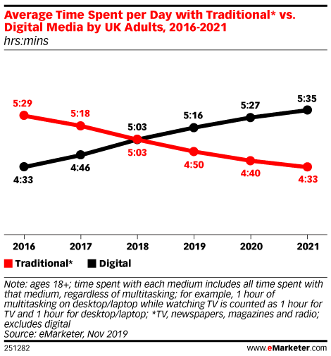 Time Spent with Digital Media in the UK Surpassed Time with Traditional Media in 2019