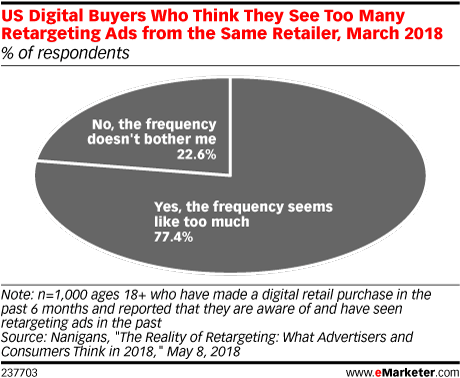 Why Marketers Can't Seem to Avoid Bombarding You With the Same Ad