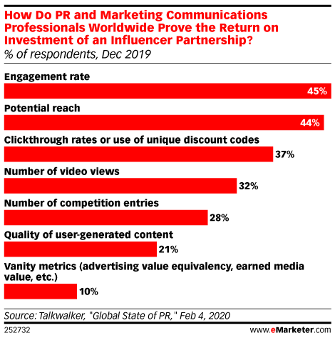 Brands and Retailers Are Changing Their Approach to Influencer Marketing