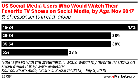Social Networks Get Serious About TV-Style Programming