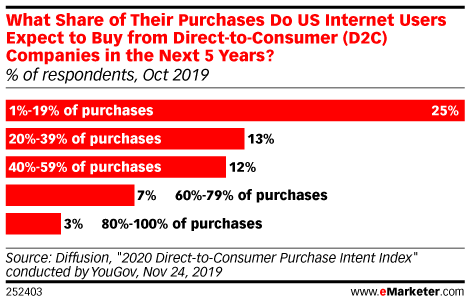 D2C Shopping Gains a Significant, Dedicated Audience