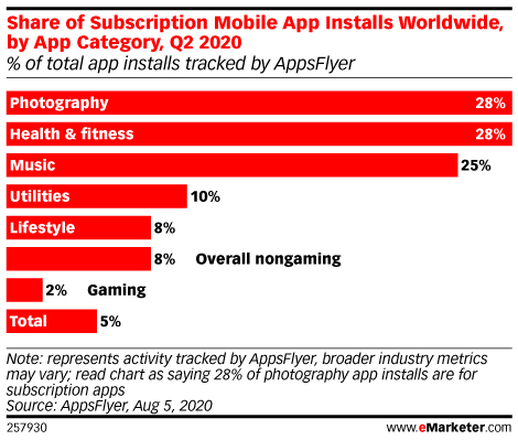 App Developers See Revenues from In-App Purchases Outpace Advertising Revenues