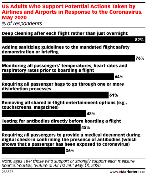 US Adults Want Safer, Cleaner Travel Guidelines Once Air Travel Resumes