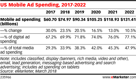Mobile Measurement & Targeting Roundup