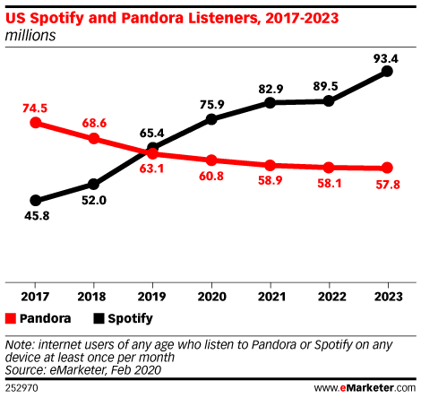US Spotify Listeners Surpassed Pandora Listeners in 2019, Sooner than Expected