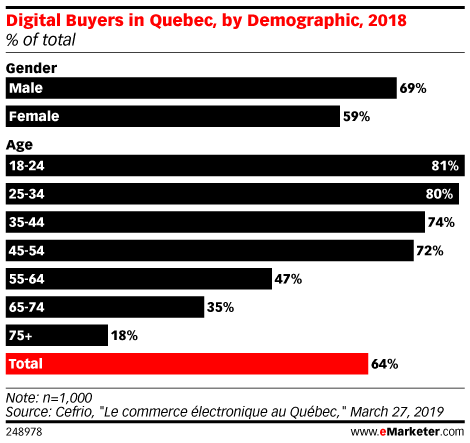 Why Ecommerce Adoption in Quebec Still Lags