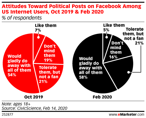 Facebook and the US Election
