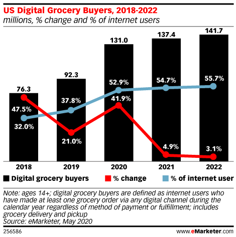 Nearly Half of Internet Users Have Purchased Groceries Online