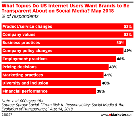 Consumers Expect Brands to Be Open and Honest on Social Media