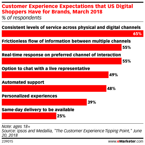 For Many Shoppers, Consistency Is Key