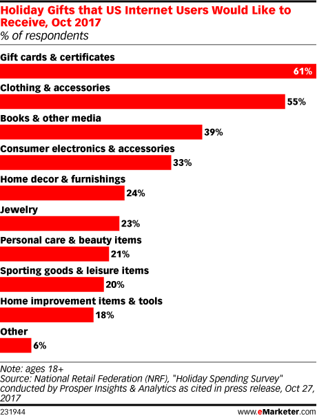Gift Cards Remain Popular for Giving and Receiving